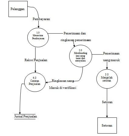 Accounting information systems marissa dewi jadi dfd logis menggambarkan sistem kegiatan sedangkan dfd fisik menggambarkan sistem infrastruktur ccuart Image collections